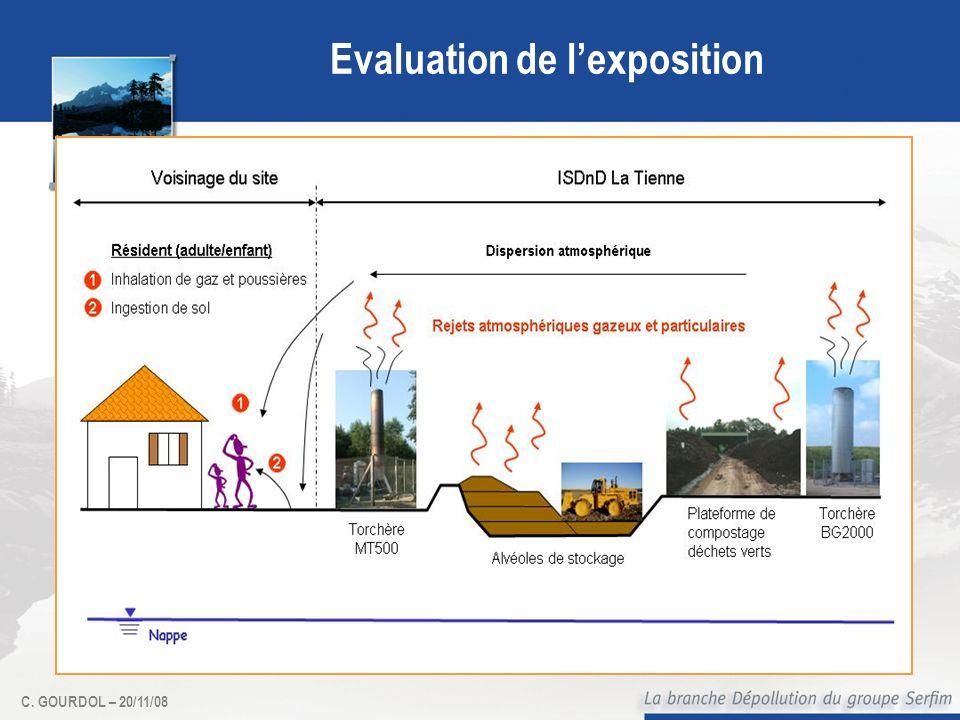 Evaluation de l'exposition