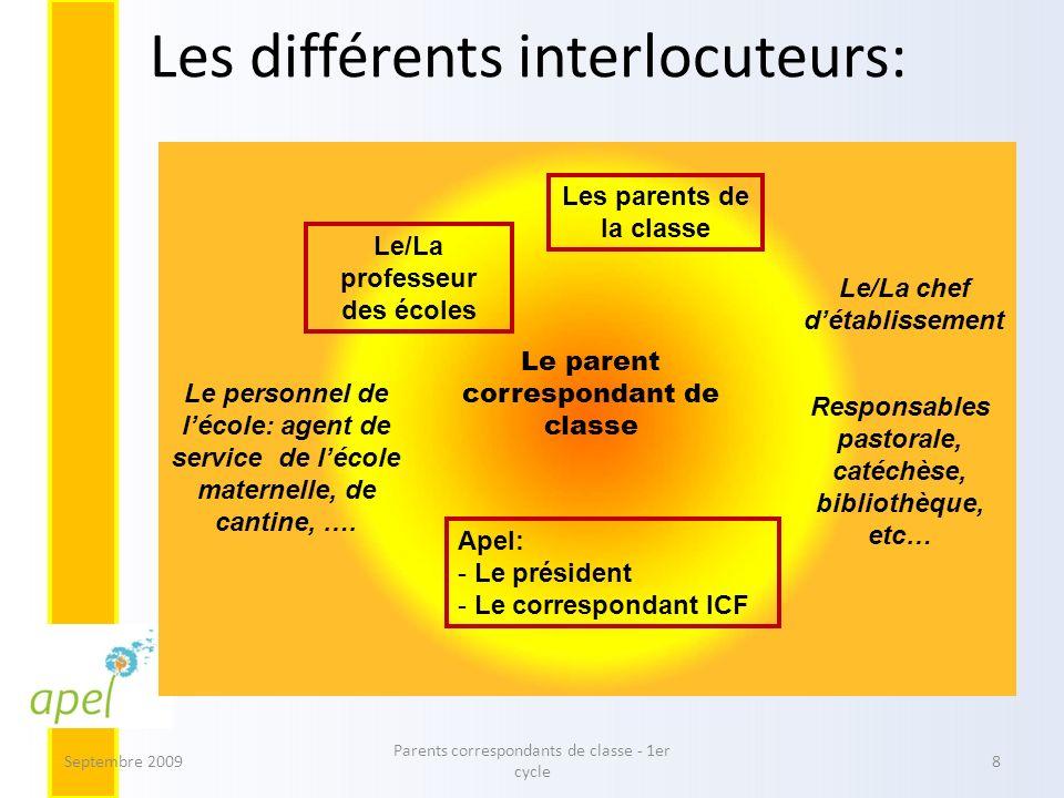 Les différents interlocuteurs: