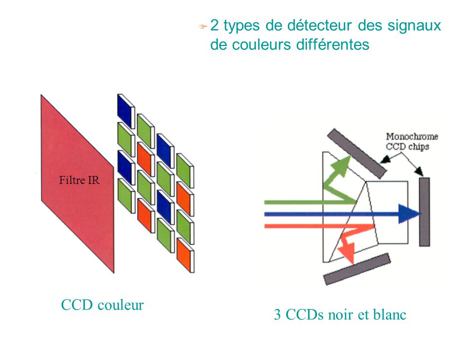 2 types de détecteur des signaux de couleurs différentes