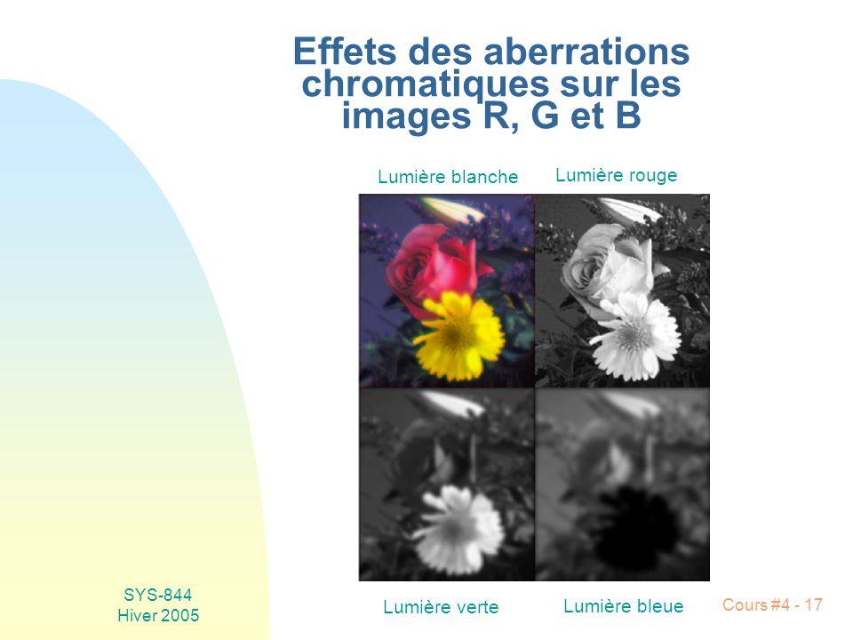 Effets des aberrations chromatiques sur les images R, G et B