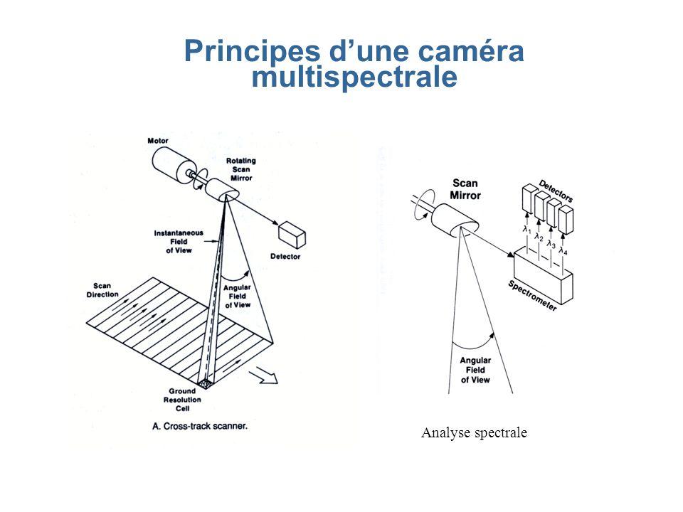 Principes d'une caméra multispectrale