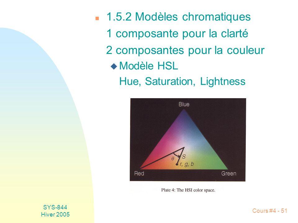 1 composante pour la clarté 2 composantes pour la couleur