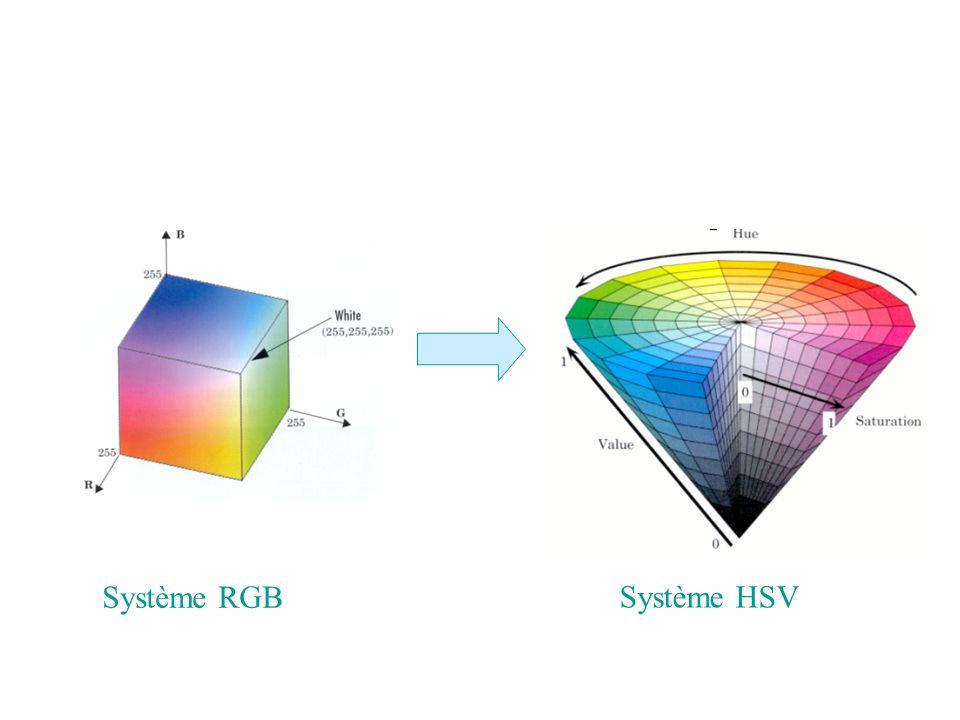 Système RGB Système HSV