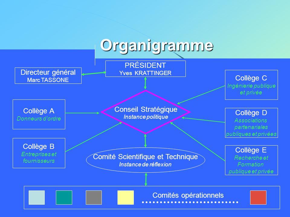 Organigramme PRÉSIDENT Directeur général Collège C Conseil Stratégique