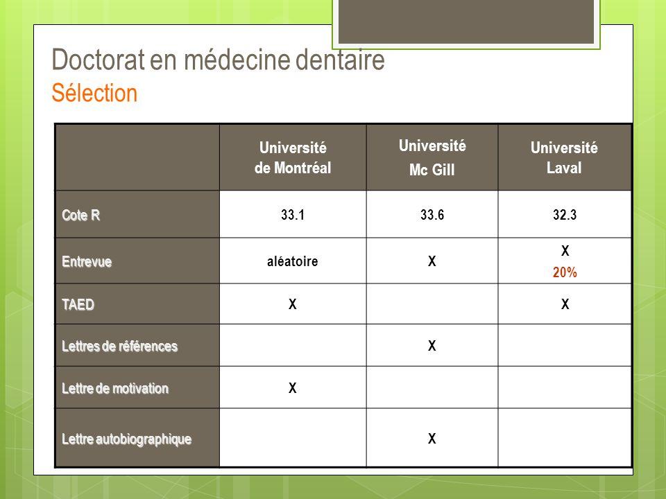 Doctorat en médecine dentaire Sélection