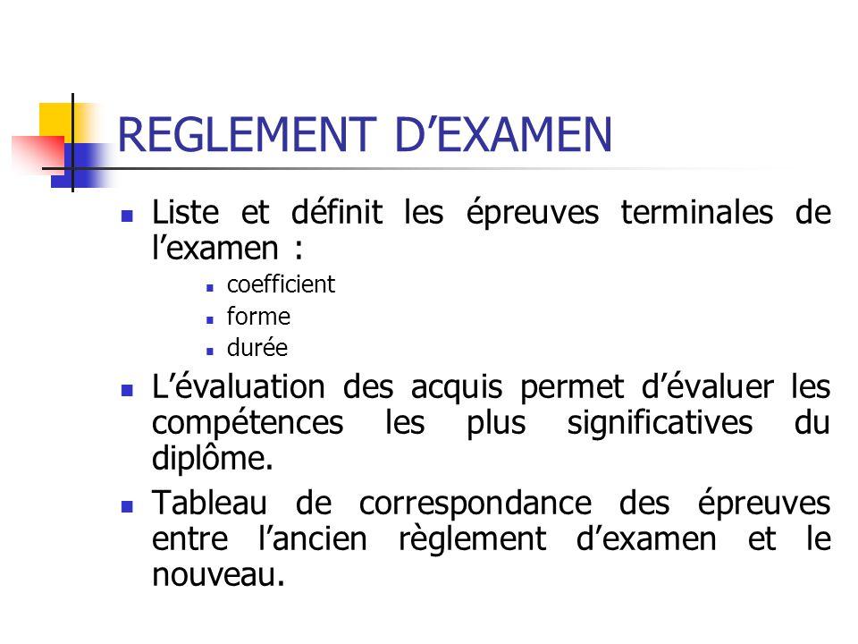REGLEMENT D'EXAMEN Liste et définit les épreuves terminales de l'examen : coefficient. forme. durée.