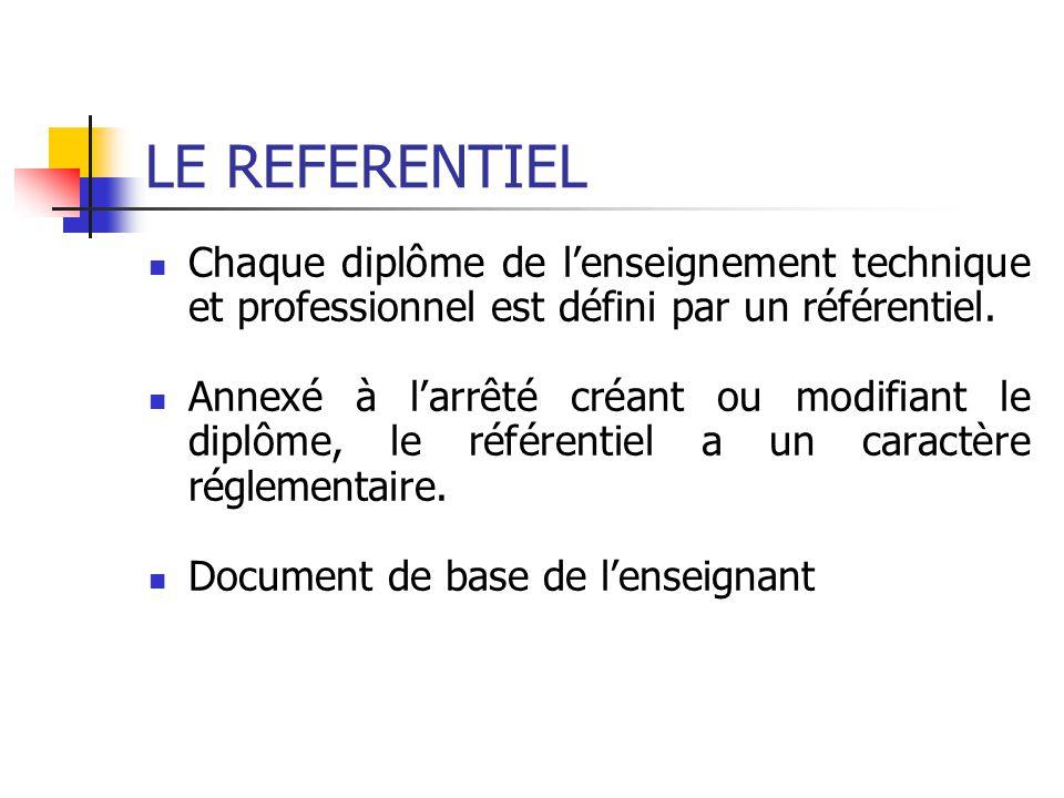 LE REFERENTIEL Chaque diplôme de l'enseignement technique et professionnel est défini par un référentiel.