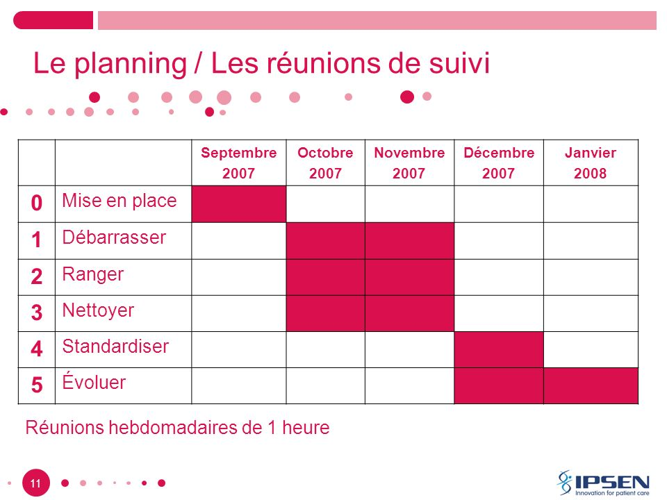 Le planning / Les réunions de suivi