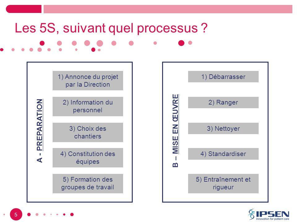 Les 5S, suivant quel processus