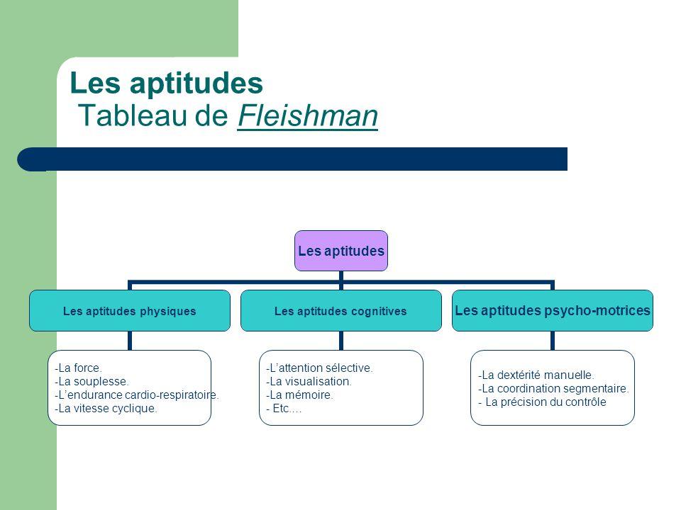 Les aptitudes Tableau de Fleishman