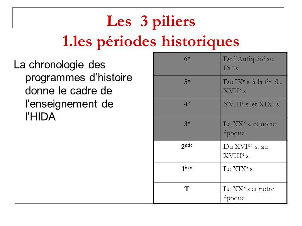 Les 3 piliers 1.les périodes historiques