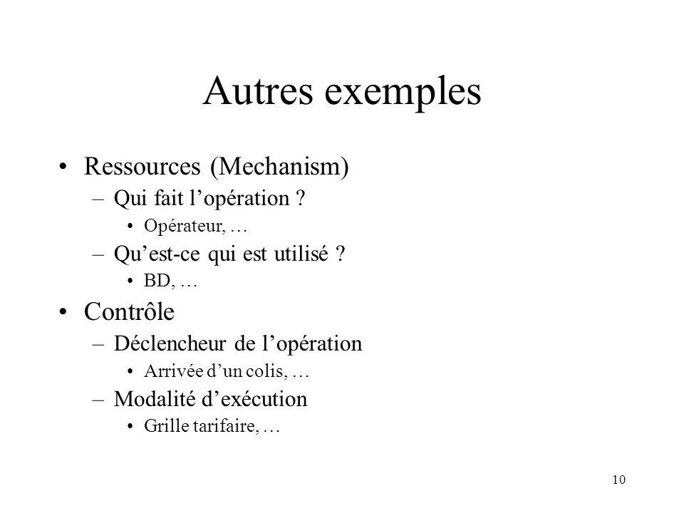 Autres exemples Ressources (Mechanism) Contrôle Qui fait l'opération