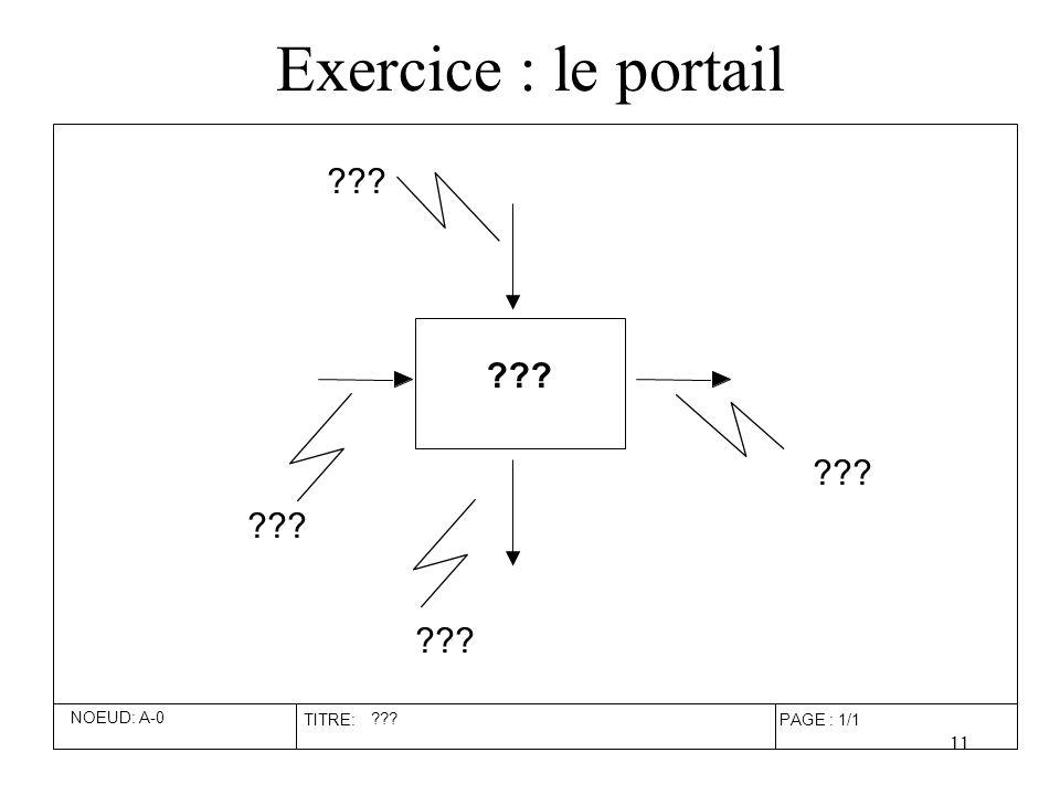 Exercice : le portail NOEUD: A-0 TITRE: