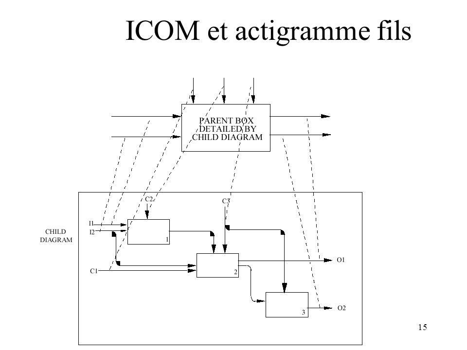 ICOM et actigramme fils