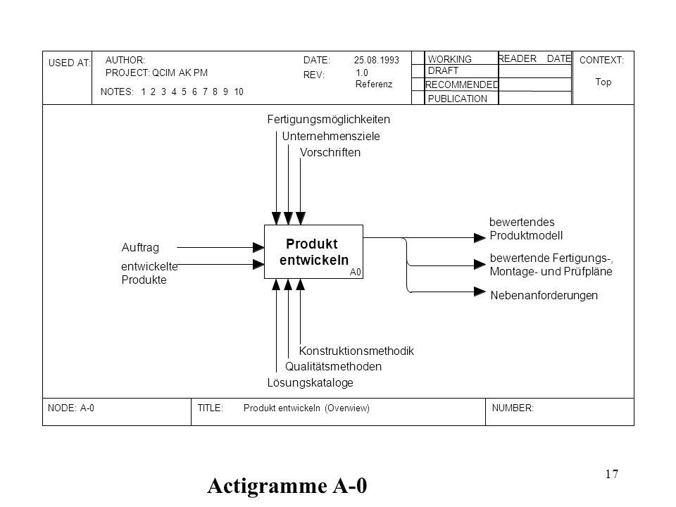 Actigramme A-0 Produkt entwickeln Fertigungsmöglichkeiten