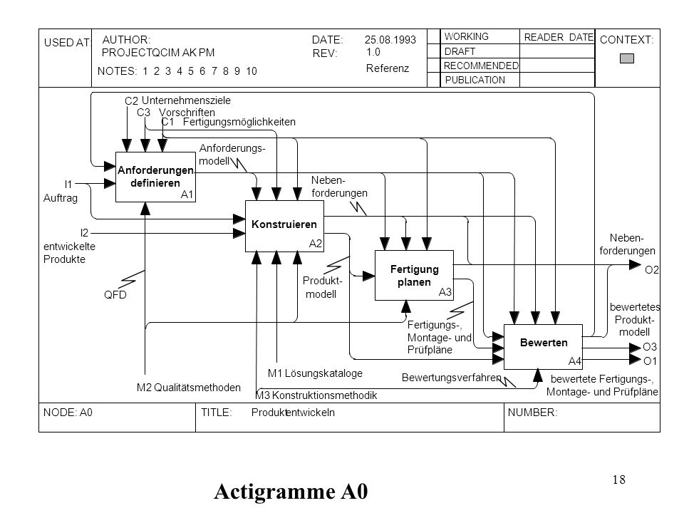 Actigramme A0 USED AT: AUTHOR: DATE: 25.08.1993 CONTEXT: PROJECT: