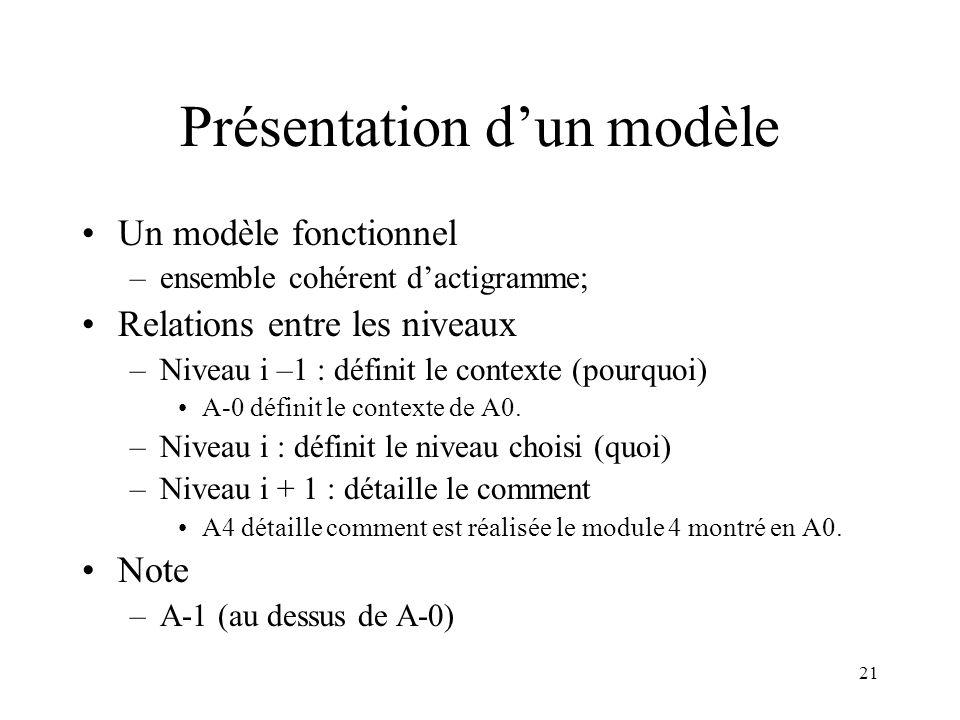 Présentation d'un modèle