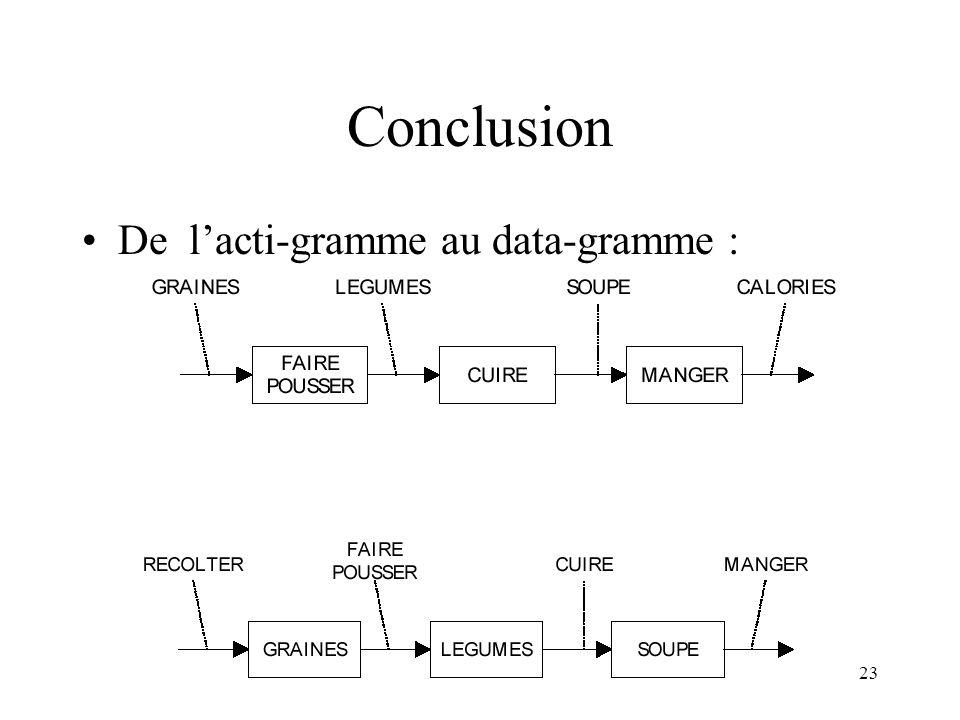 Conclusion De l'acti-gramme au data-gramme :