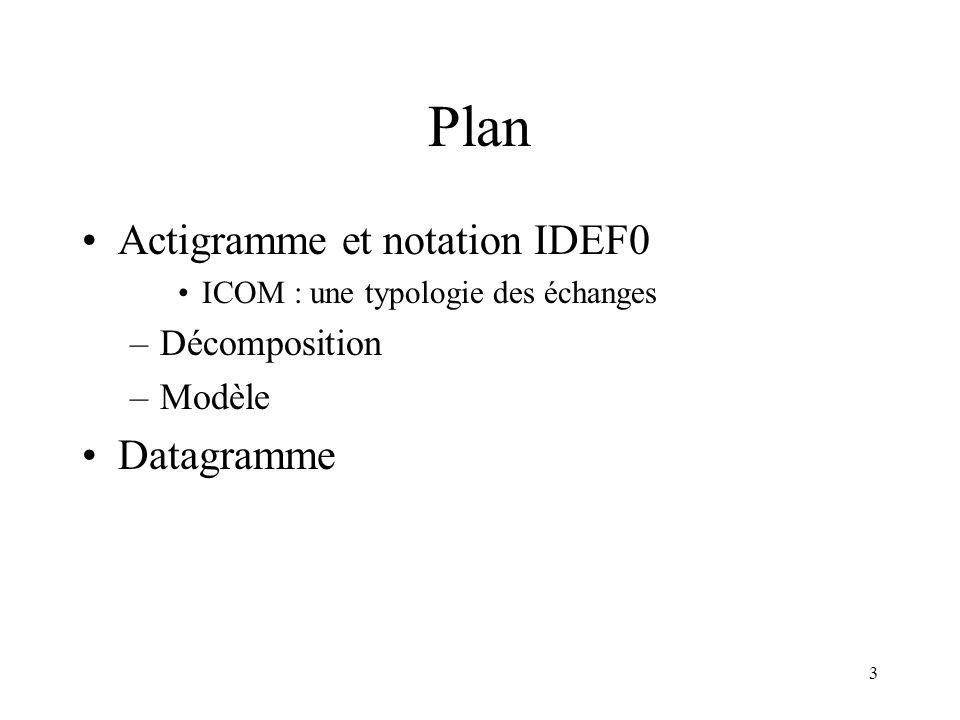 Plan Actigramme et notation IDEF0 Datagramme Décomposition Modèle