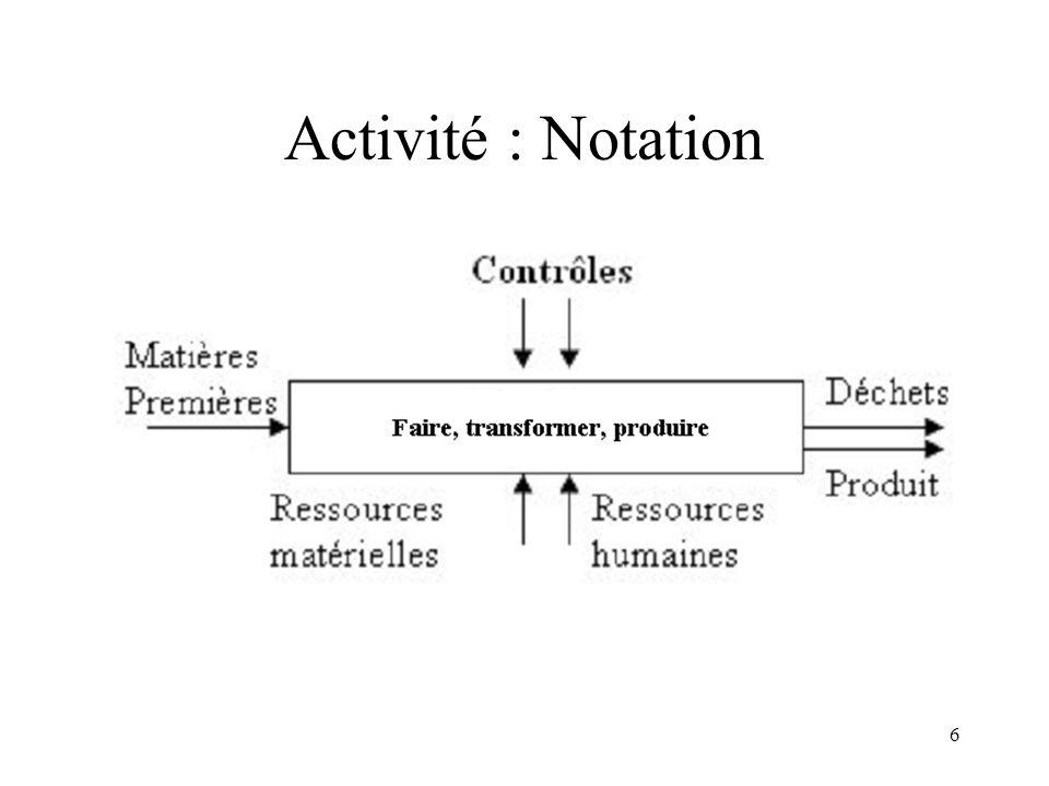 Activité : Notation