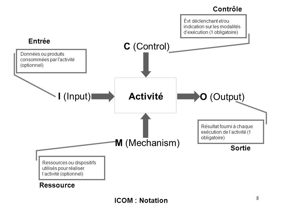 ICOM C (Control) I (Input) Activité O (Output) M (Mechanism) Contrôle