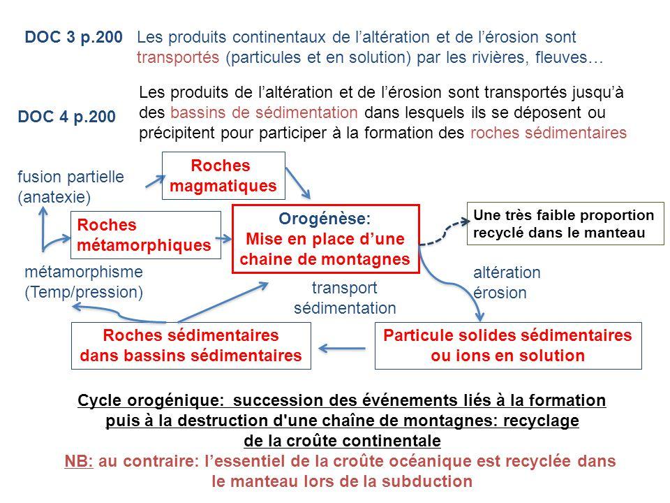 Les produits continentaux de l'altération et de l'érosion sont