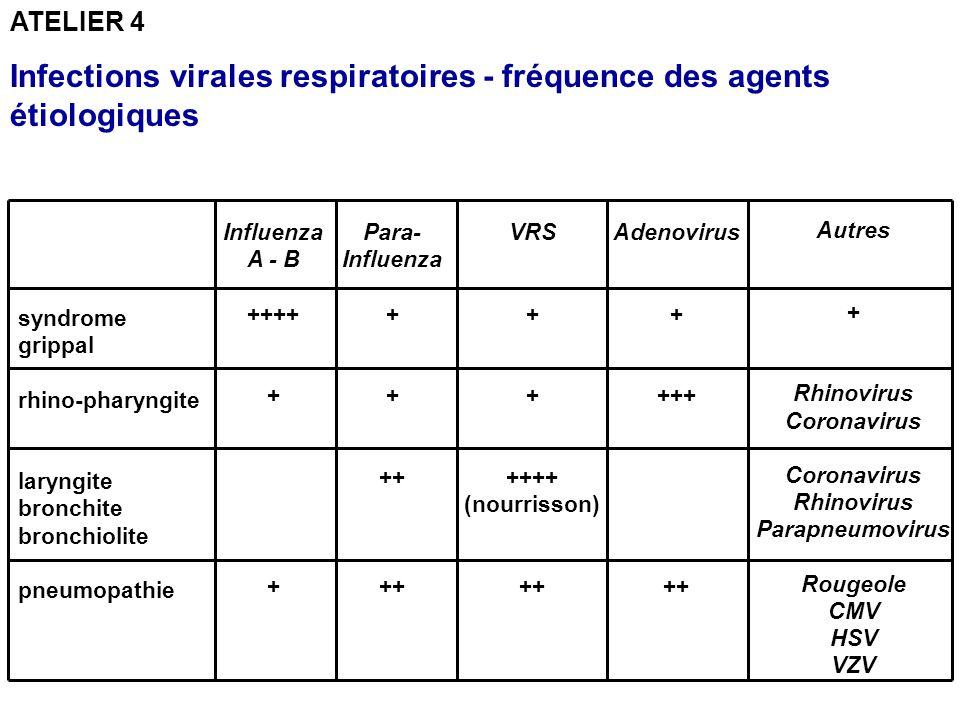 Coronavirus Rhinovirus