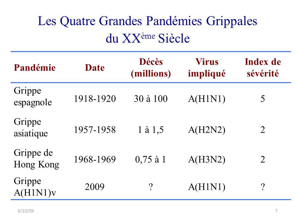 Les Quatre Grandes Pandémies Grippales du XXème Siècle