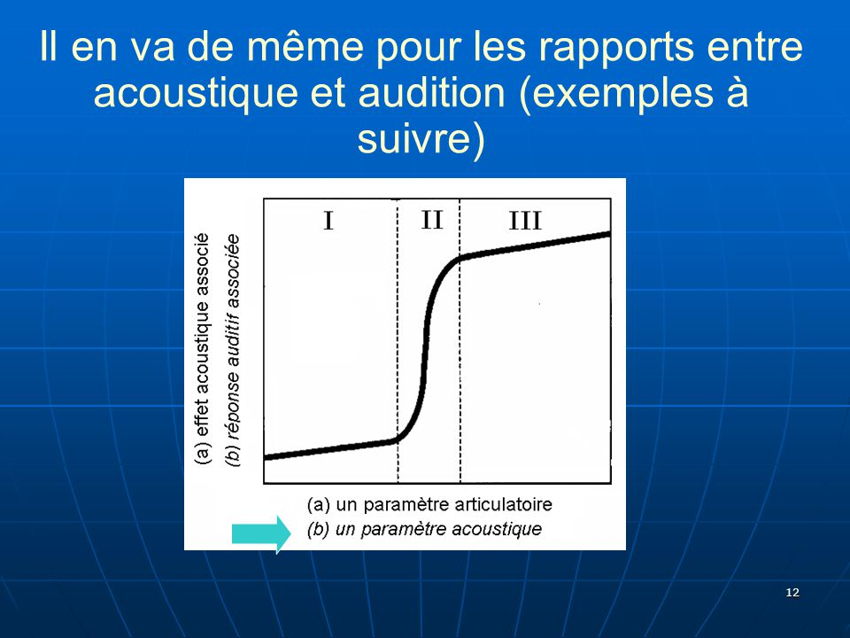 Il en va de même pour les rapports entre acoustique et audition (exemples à suivre)