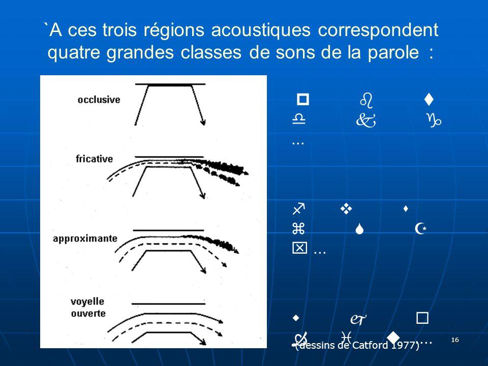 `A ces trois régions acoustiques correspondent quatre grandes classes de sons de la parole :