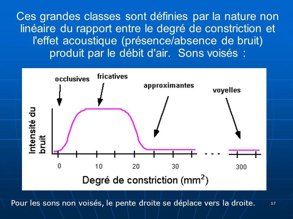 Ces grandes classes sont définies par la nature non linéaire du rapport entre le degré de constriction et l effet acoustique (présence/absence de bruit) produit par le débit d air. Sons voisés :