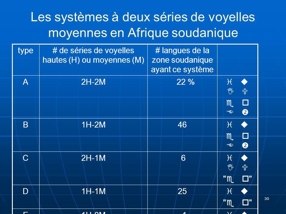 Les systèmes à deux séries de voyelles moyennes en Afrique soudanique