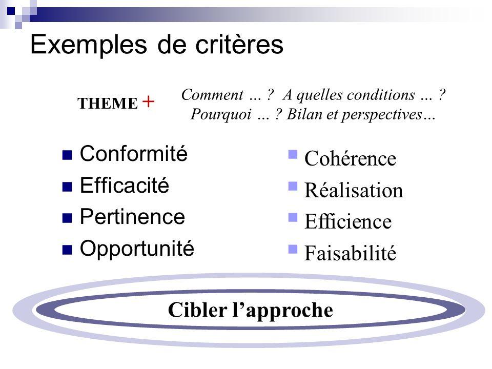 Exemples de critères Conformité Cohérence Efficacité Réalisation