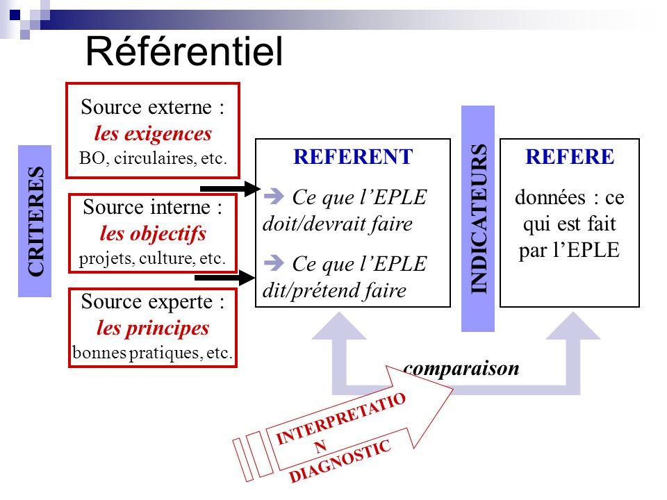 Référentiel Source externe : les exigences BO, circulaires, etc.