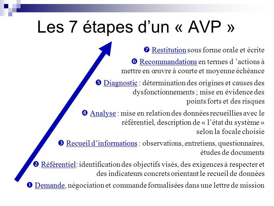 Les 7 étapes d'un « AVP »  Restitution sous forme orale et écrite