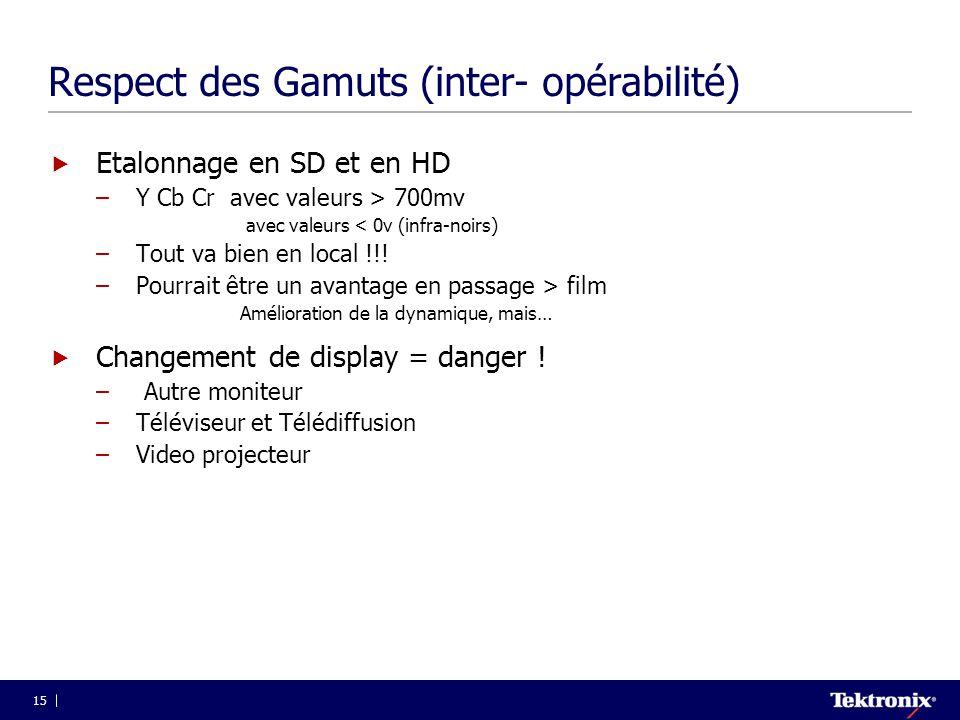 Respect des Gamuts (inter- opérabilité)