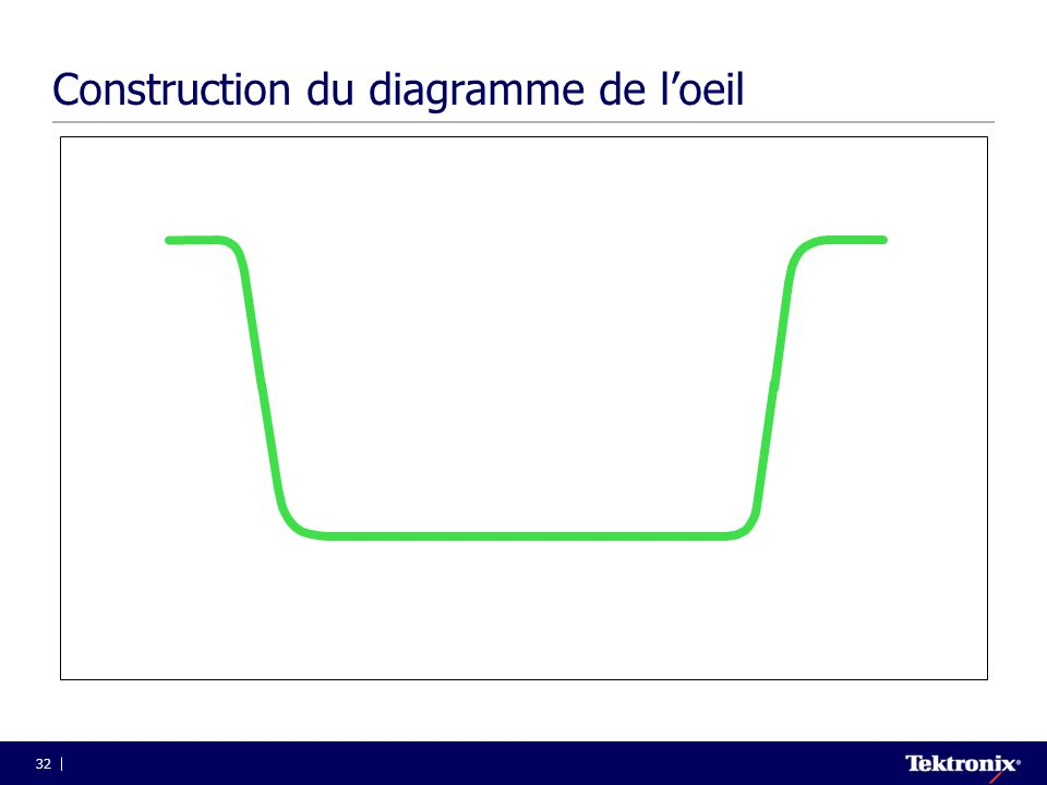 Construction du diagramme de l'oeil