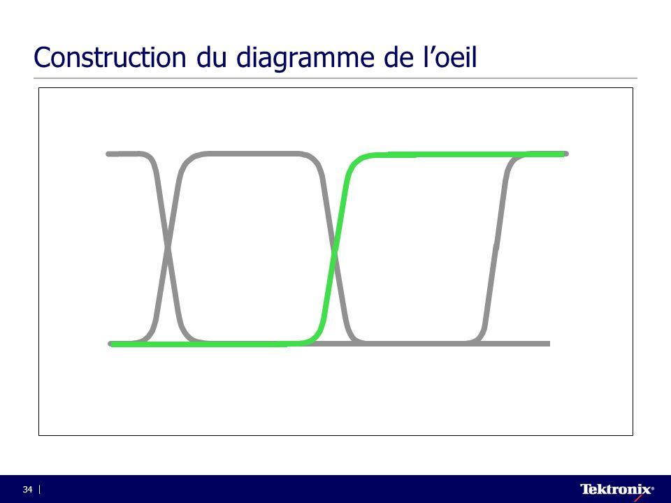 Construction du diagramme de l'oeil