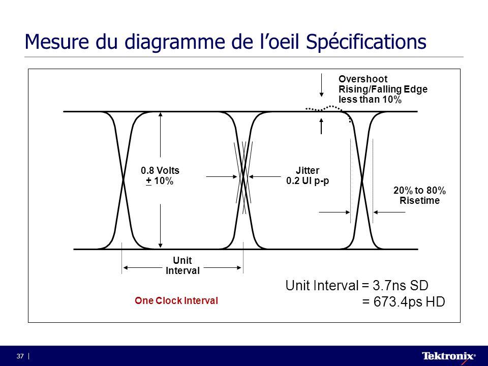 Mesure du diagramme de l'oeil Spécifications