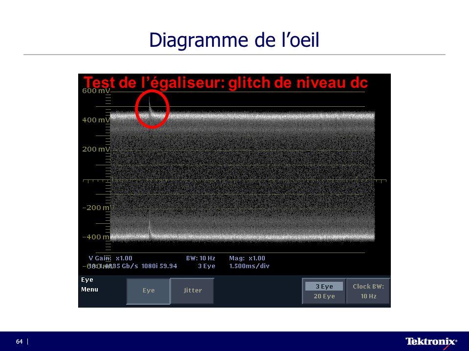 Test de l'égaliseur: glitch de niveau dc