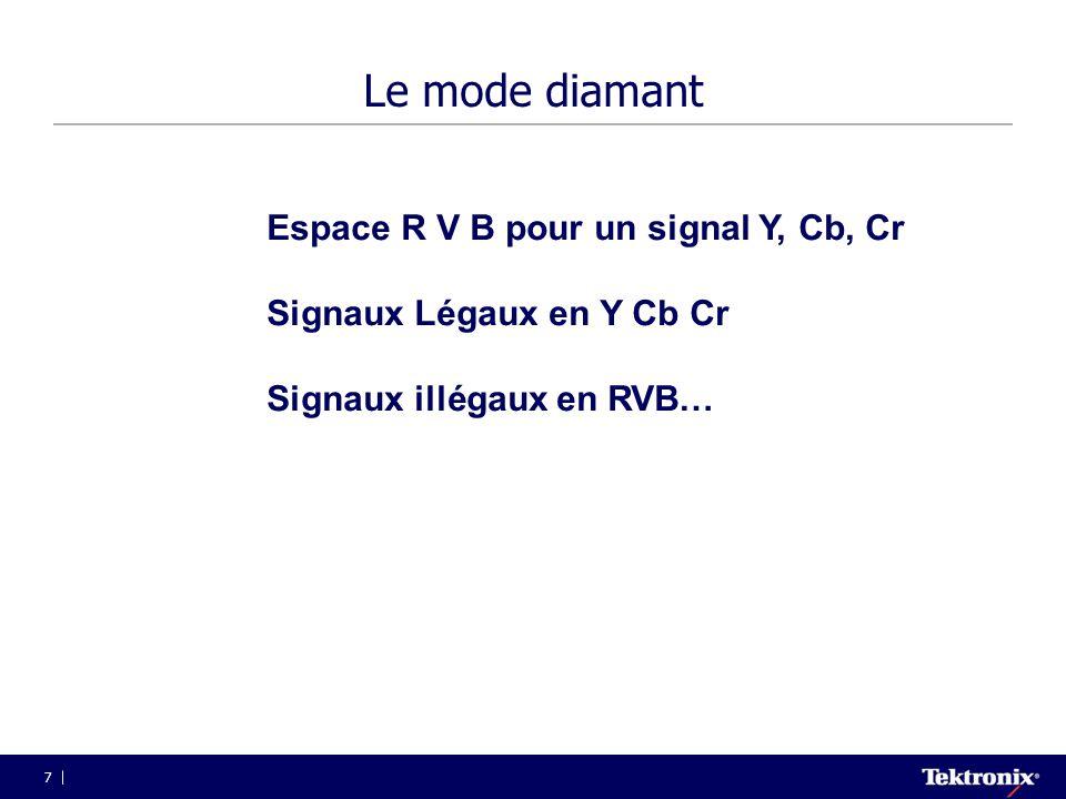 Le mode diamant Espace R V B pour un signal Y, Cb, Cr