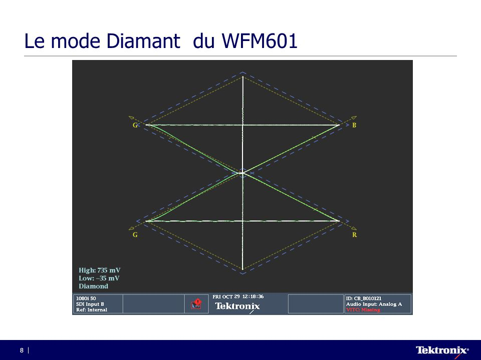 Le mode Diamant du WFM601
