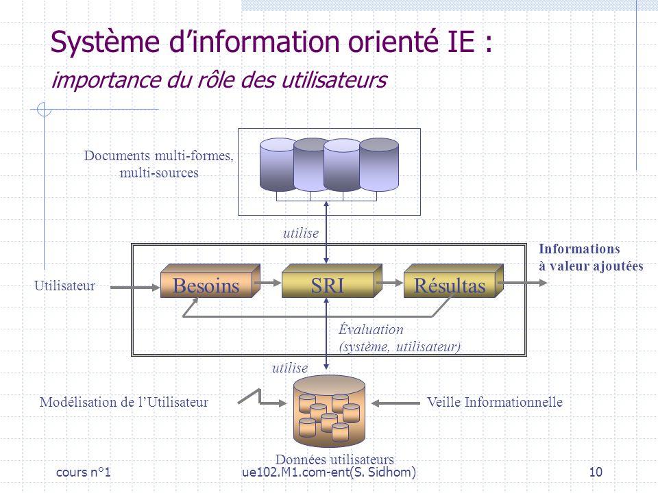 Système d'information orienté IE : importance du rôle des utilisateurs