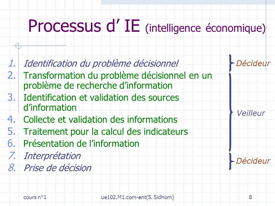 Processus d' IE (intelligence économique)