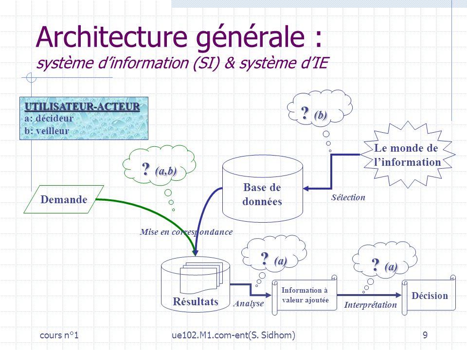 Architecture générale : système d'information (SI) & système d'IE