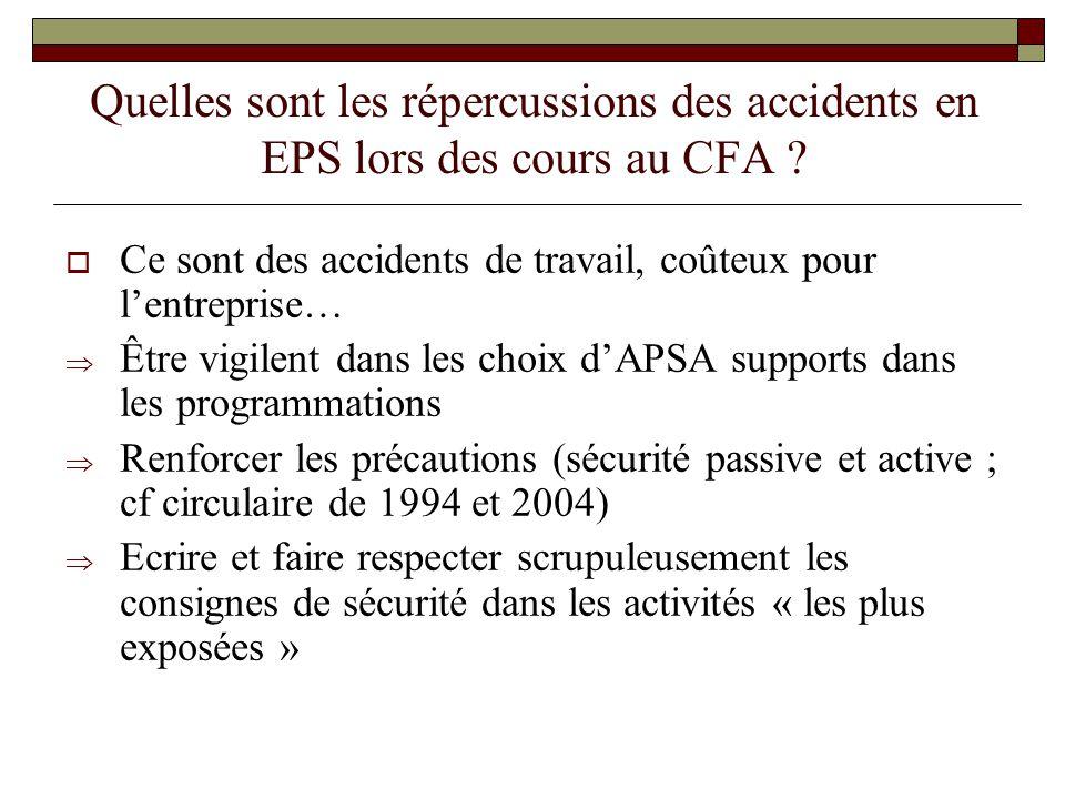 Quelles sont les répercussions des accidents en EPS lors des cours au CFA