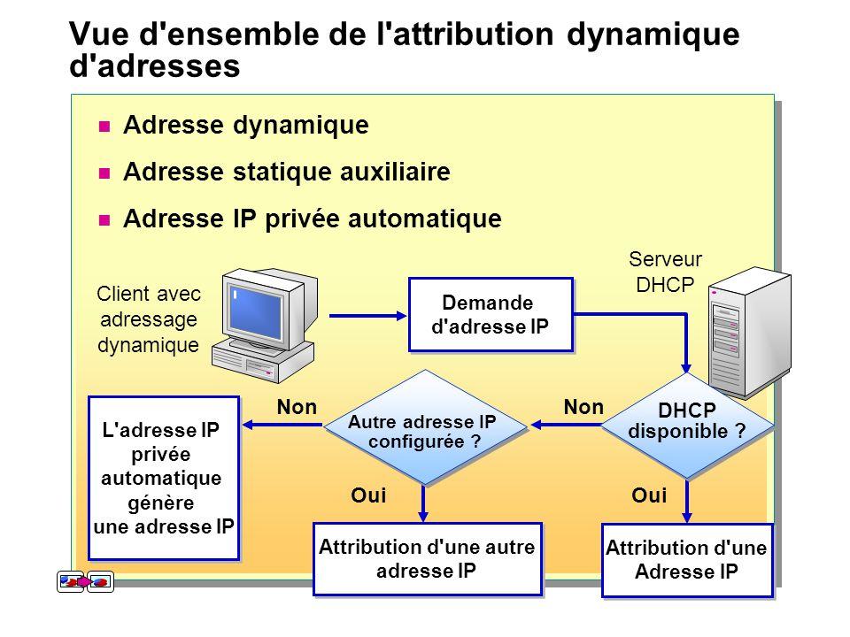 Vue d ensemble de l attribution dynamique d adresses
