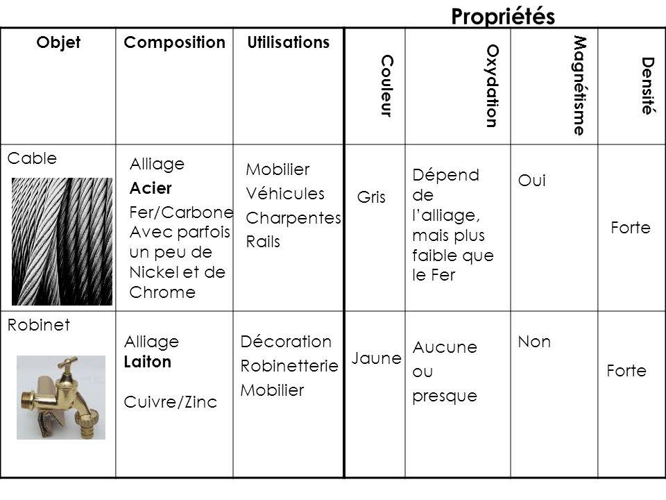 Propriétés Objet Composition Utilisations Couleur Oxydation Magnétisme