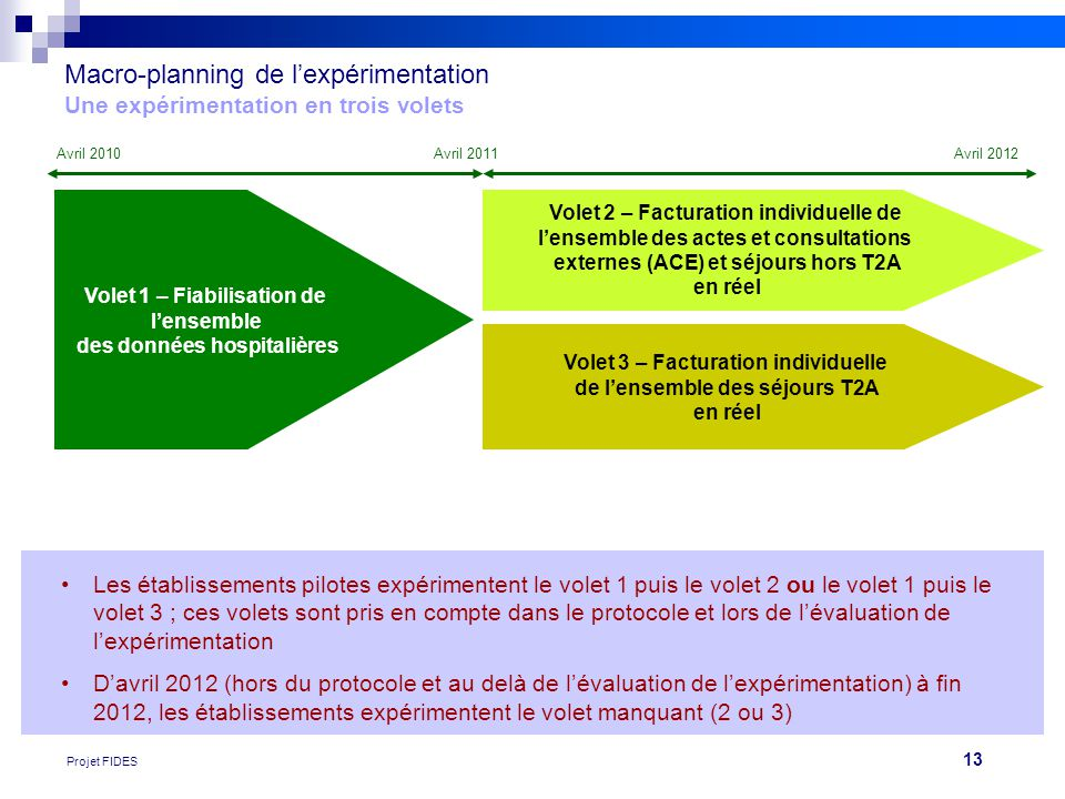 Macro-planning de l'expérimentation Une expérimentation en trois volets