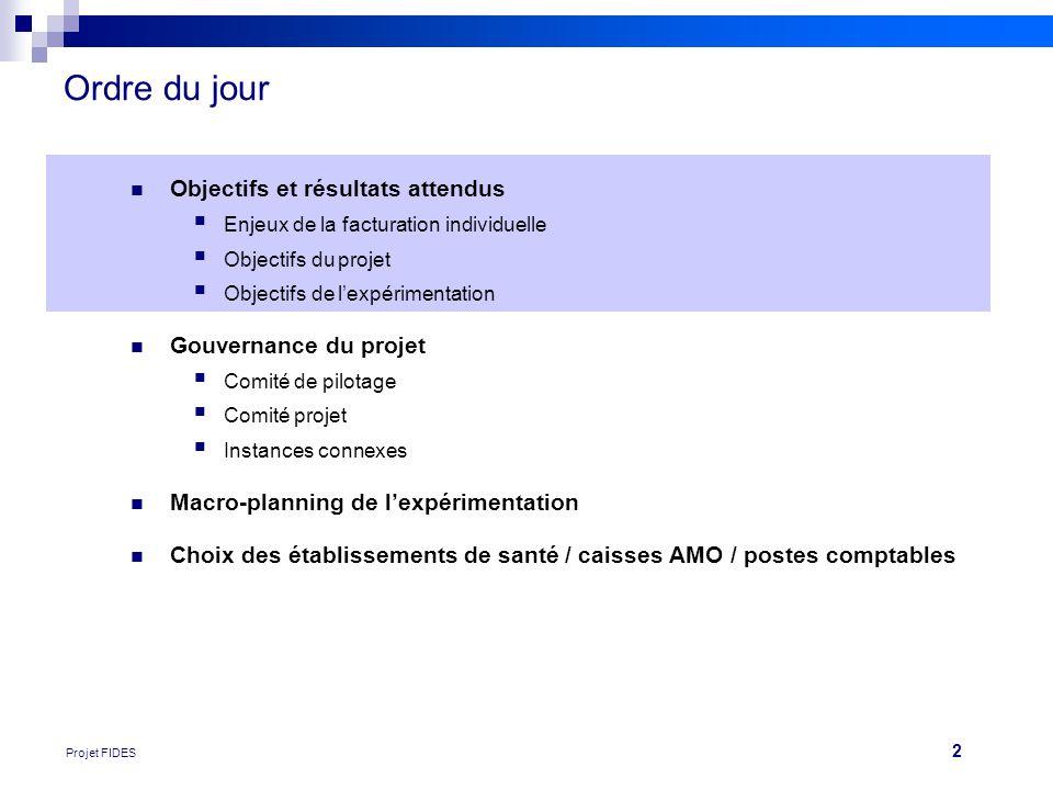 Ordre du jour Objectifs et résultats attendus Gouvernance du projet